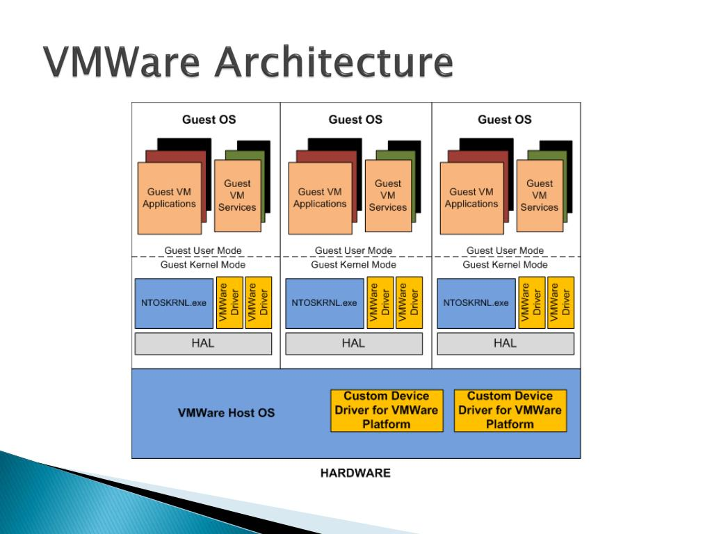 Ppt virtualization with windows 2008 hyper v powerpoint for Microsoft hyper v architecture