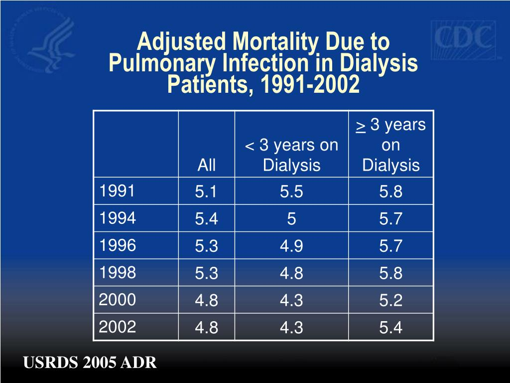 Adjusted Mortality Due to Pulmonary Infection in Dialysis Patients, 1991-2002
