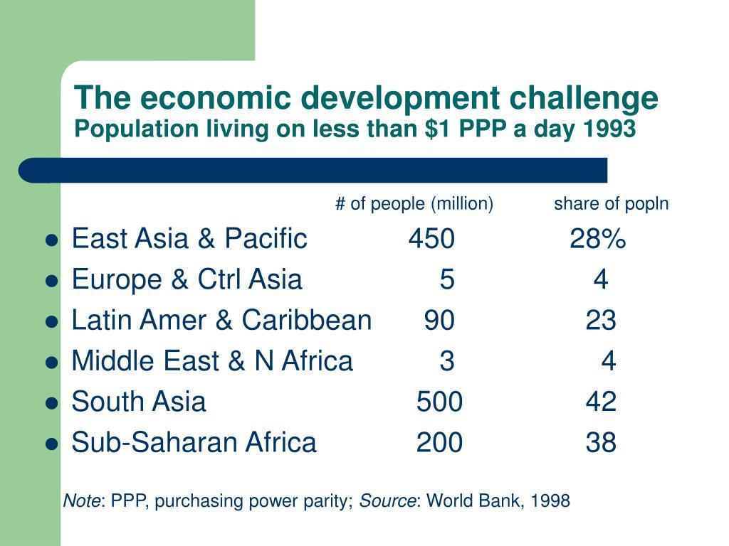The economic development challenge