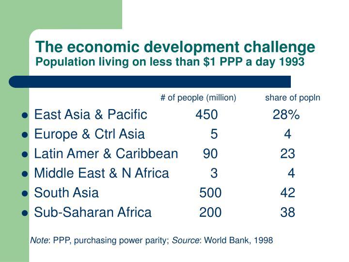 The economic development challenge population living on less than 1 ppp a day 1993 l.jpg