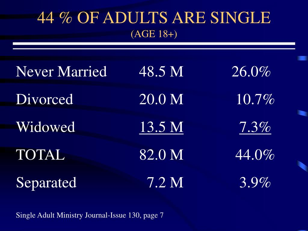 44 % OF ADULTS ARE SINGLE