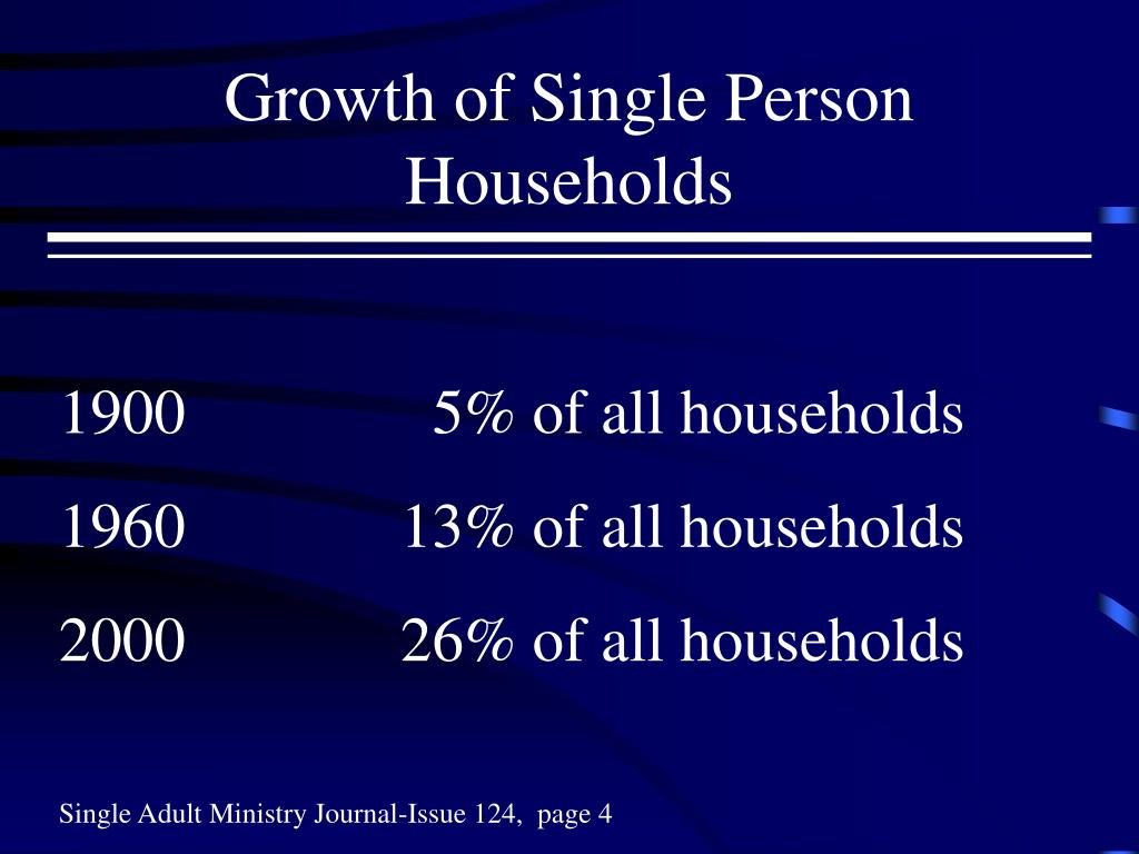Growth of Single Person Households