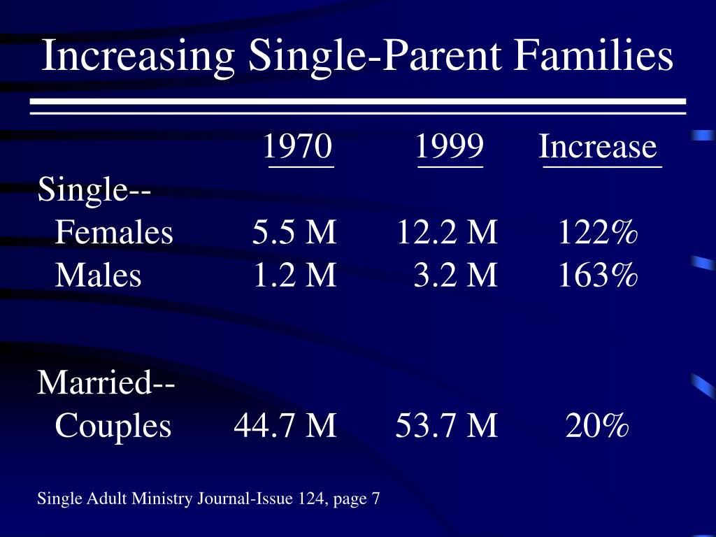 Increasing Single-Parent Families