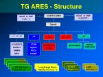 tg ares structure