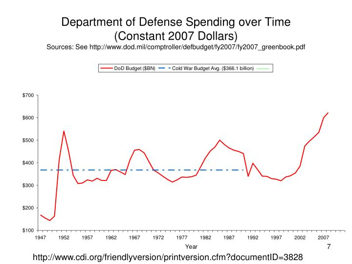 Department of Defense Spending over Time