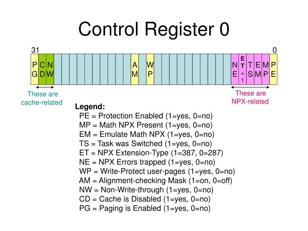 Control Register 0