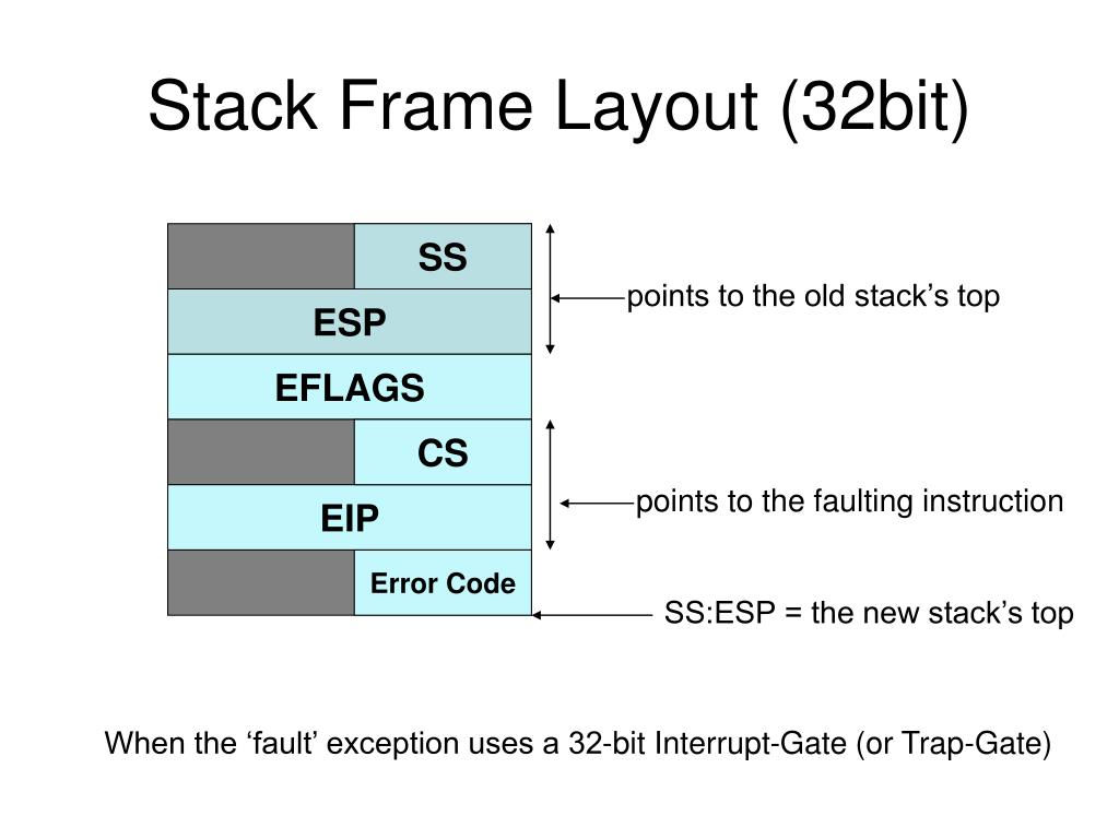Stack Frame Layout (32bit)