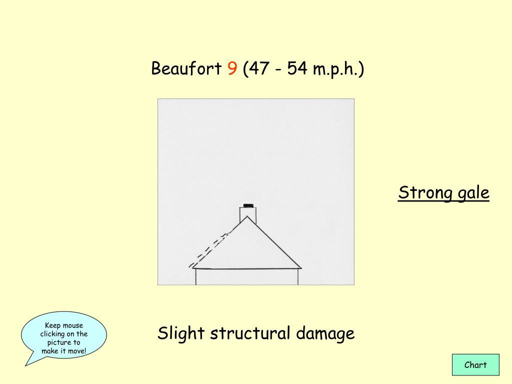 Beaufort