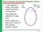 why s diagram cannot have negative values