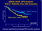 swog 9035 rfs analysis a2c3 patients may 2001 database