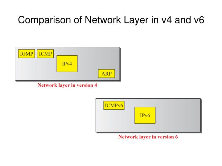 Comparison of network layer in v4 and v6