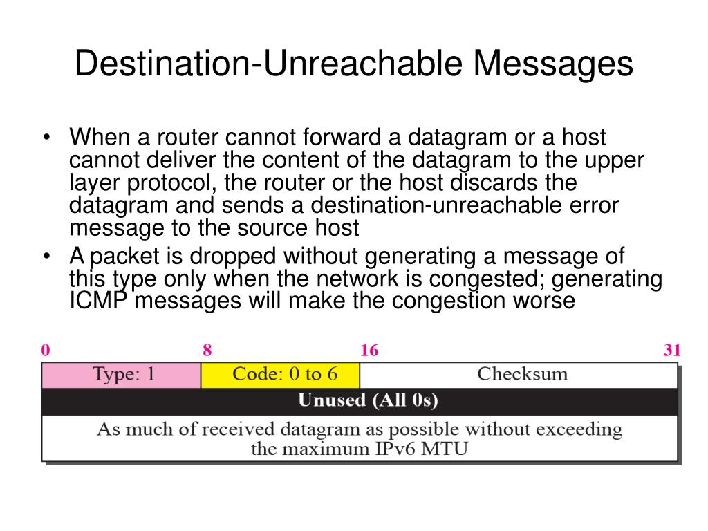 Destination-Unreachable Messages
