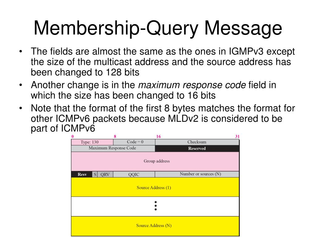 Membership-Query Message