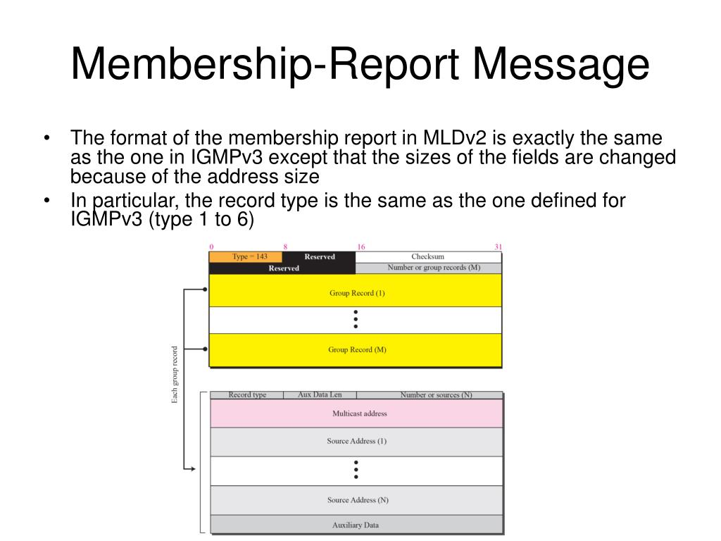 Membership-Report Message