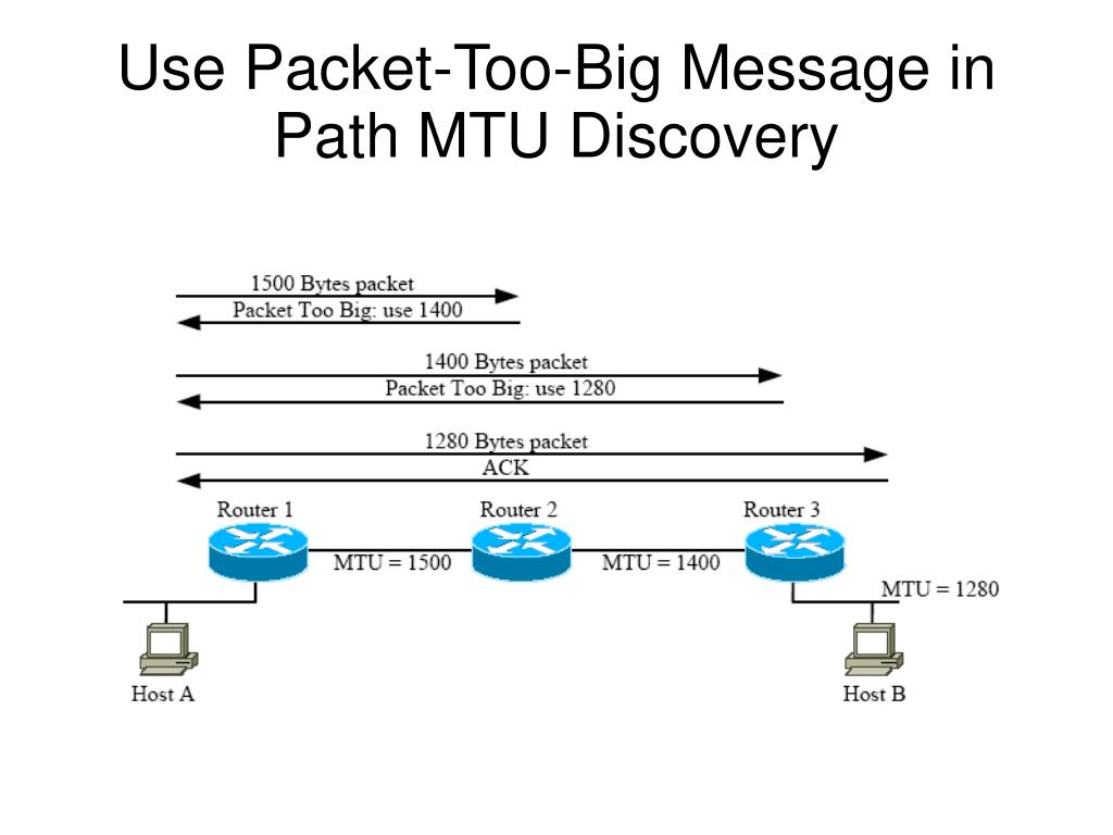 Use Packet-Too-Big Message in Path MTU Discovery