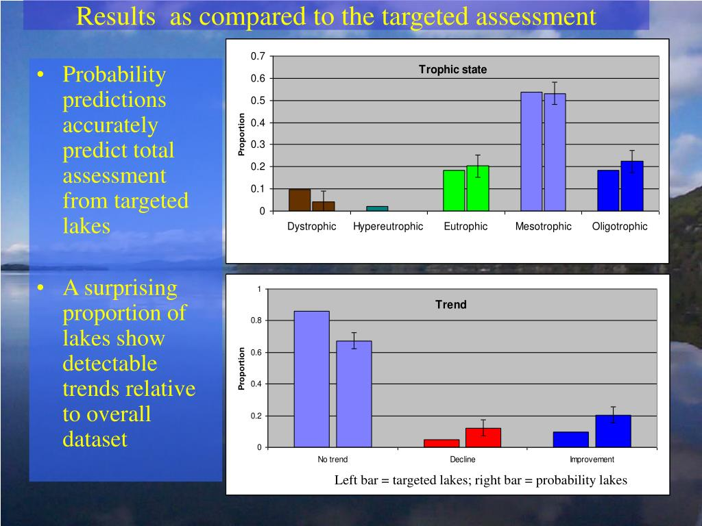 Results  as compared to the targeted assessment