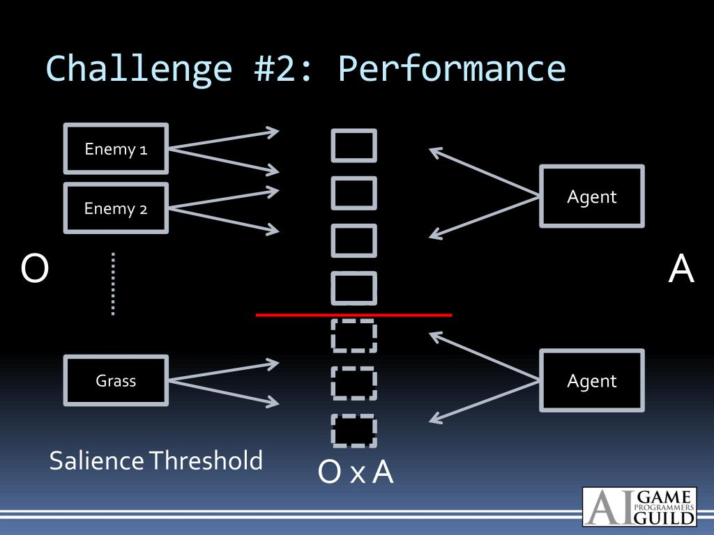 Challenge #2: Performance