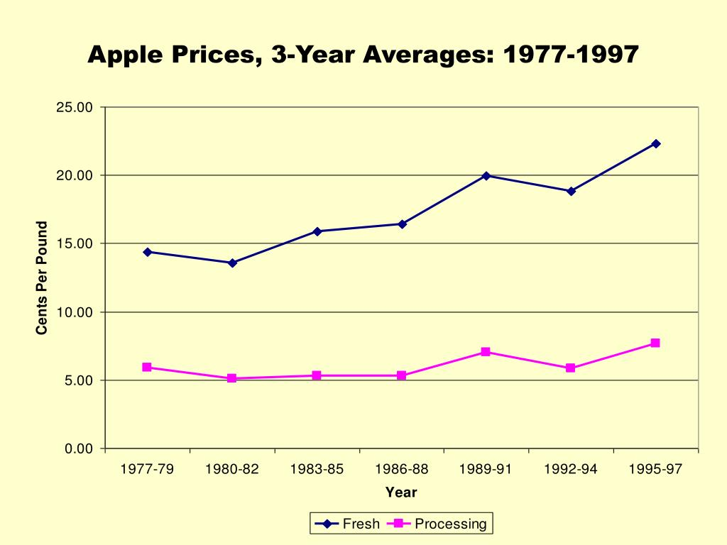 Apple Prices, 3-Year Averages: 1977-1997