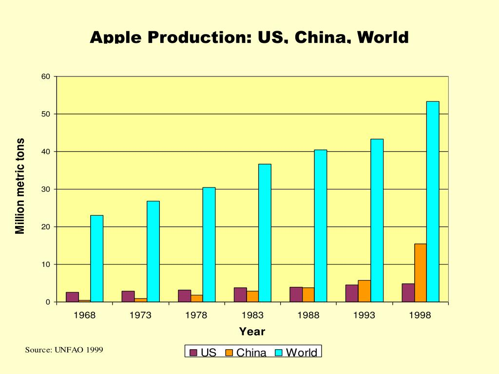 Apple Production: US, China, World