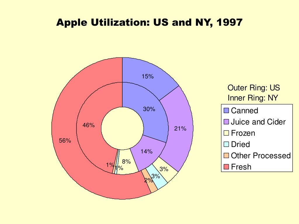 Apple Utilization: US and NY, 1997