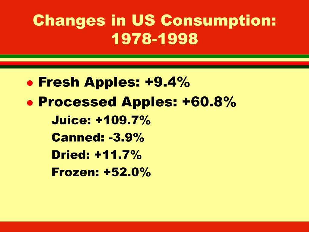 Changes in US Consumption: 1978-1998
