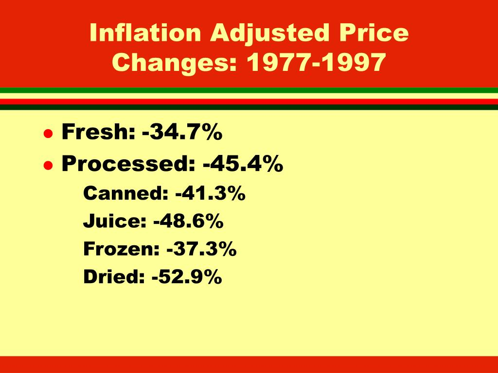 Inflation Adjusted Price Changes: 1977-1997