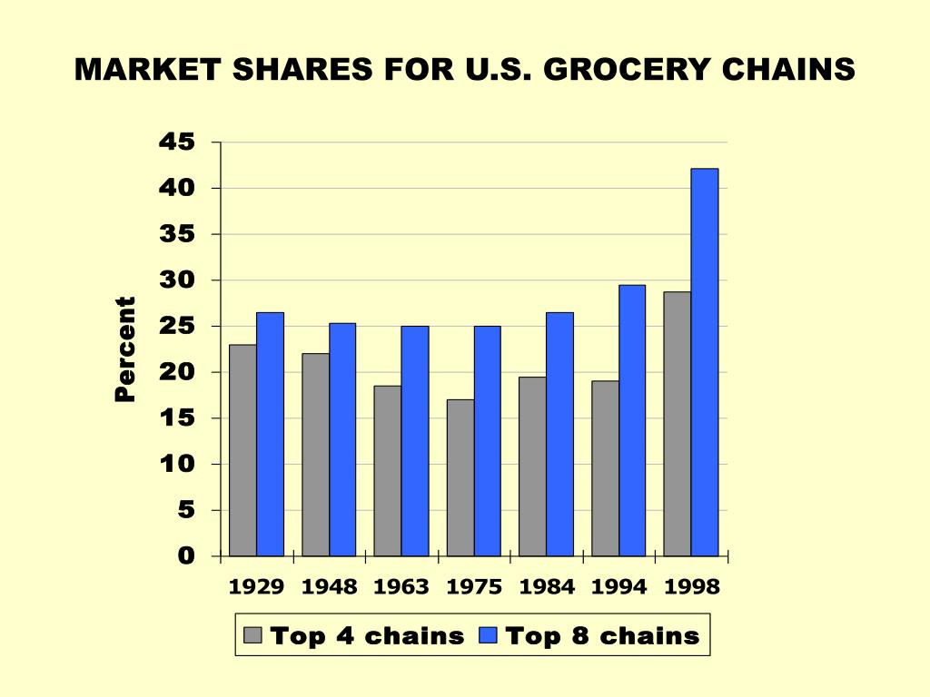 MARKET SHARES FOR U.S. GROCERY CHAINS