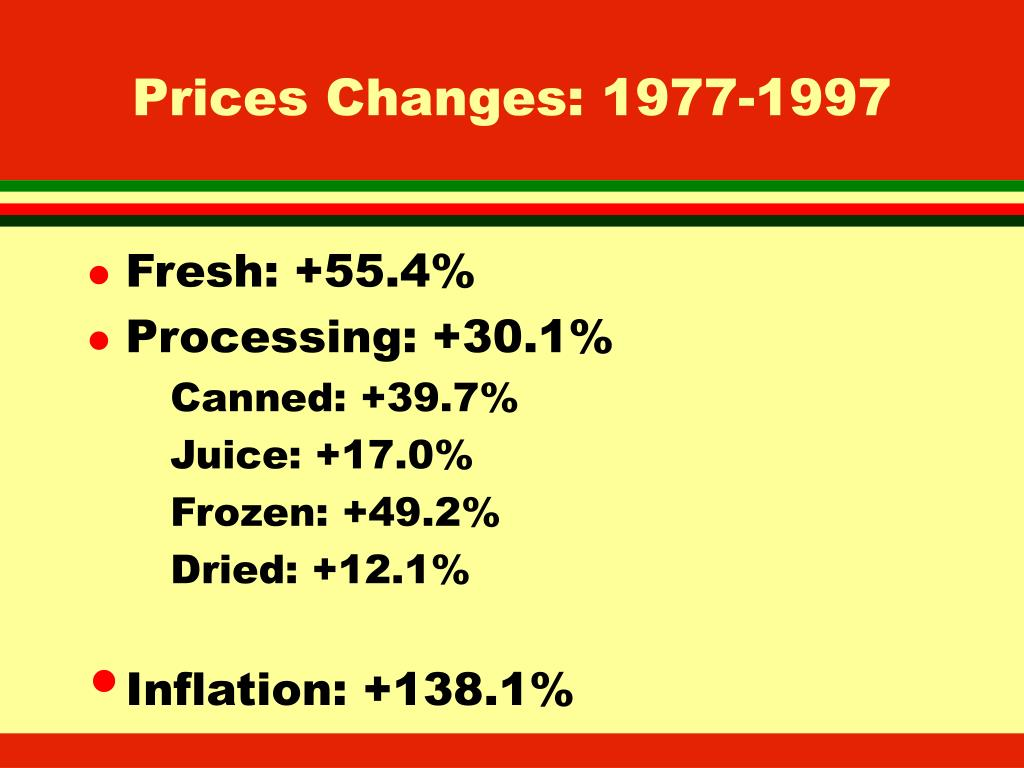 Prices Changes: 1977-1997