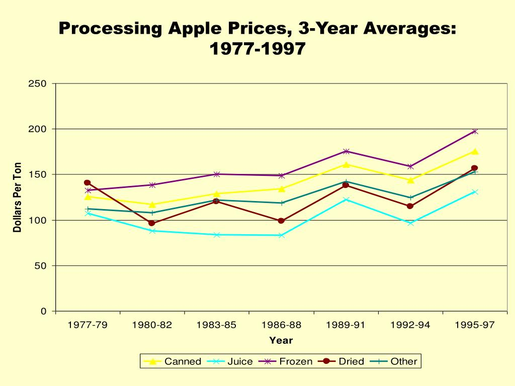 Processing Apple Prices, 3-Year Averages: 1977-1997