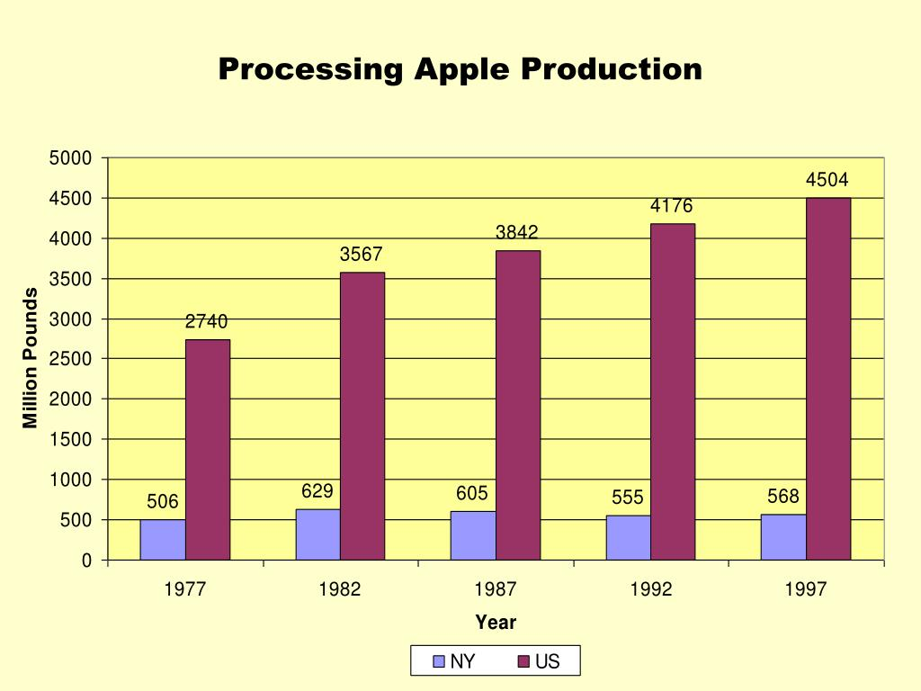 Processing Apple Production