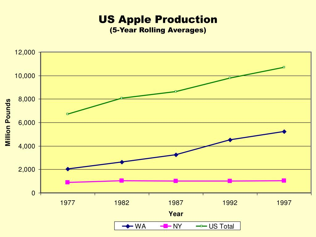 US Apple Production