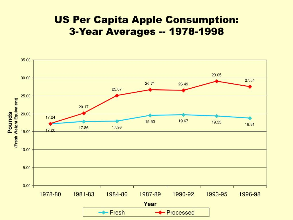 US Per Capita Apple Consumption: