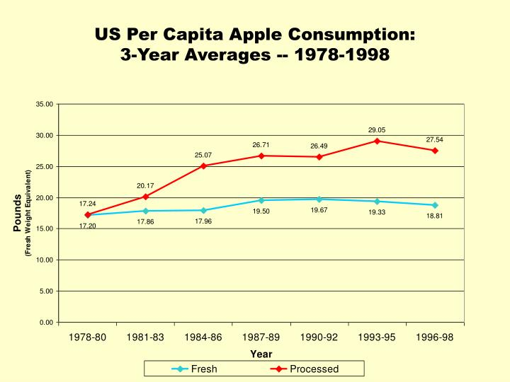 Us per capita apple consumption 3 year averages 1978 1998