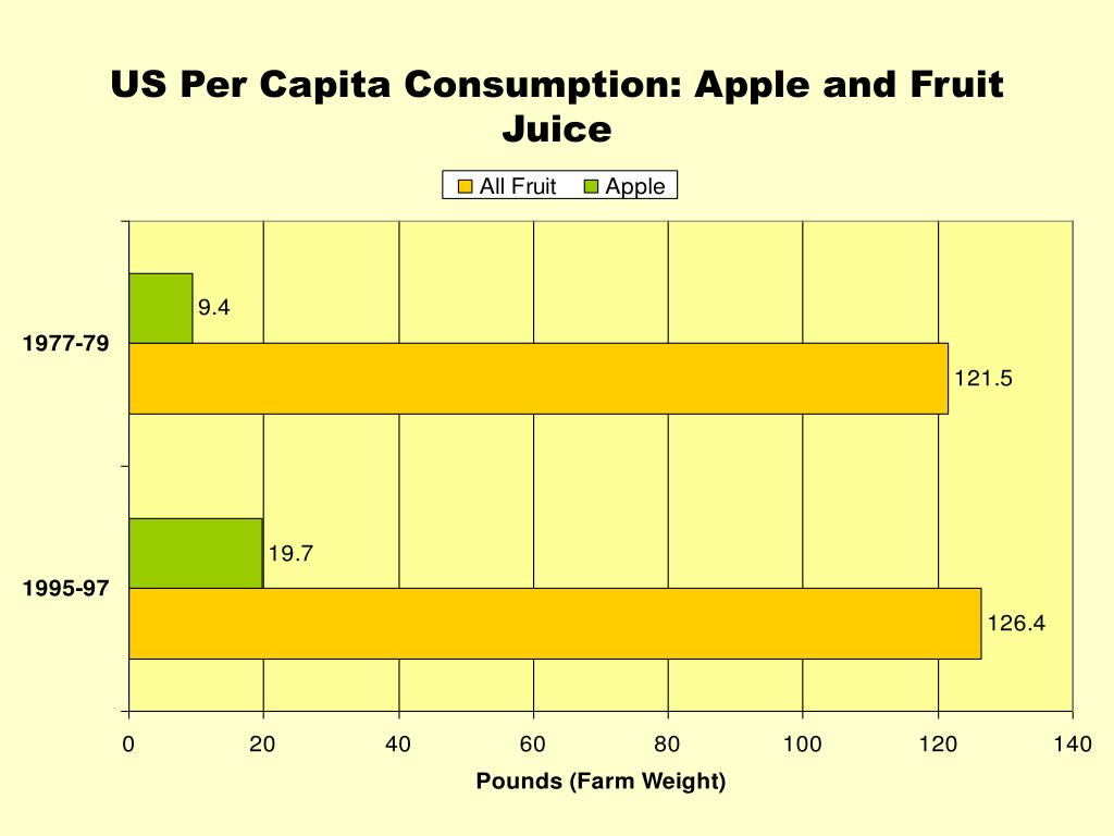 US Per Capita Consumption: Apple and Fruit Juice