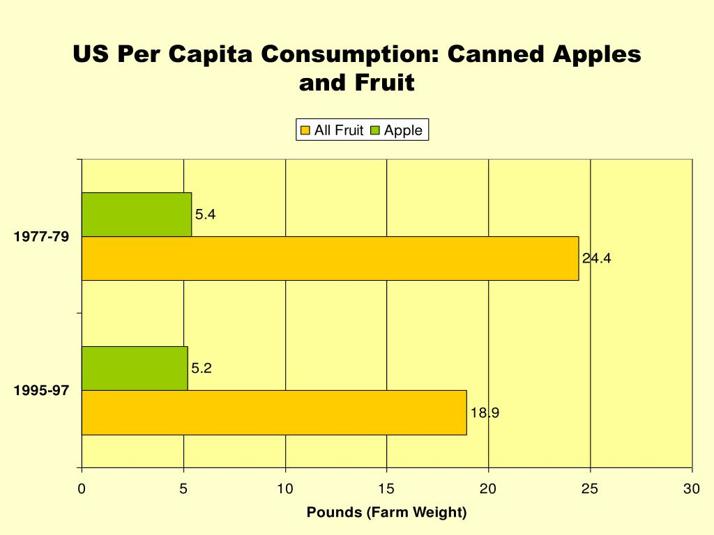 US Per Capita Consumption: Canned Apples and Fruit