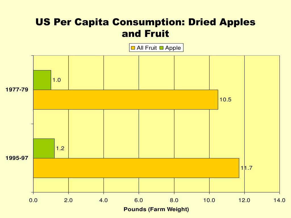 US Per Capita Consumption: Dried Apples and Fruit