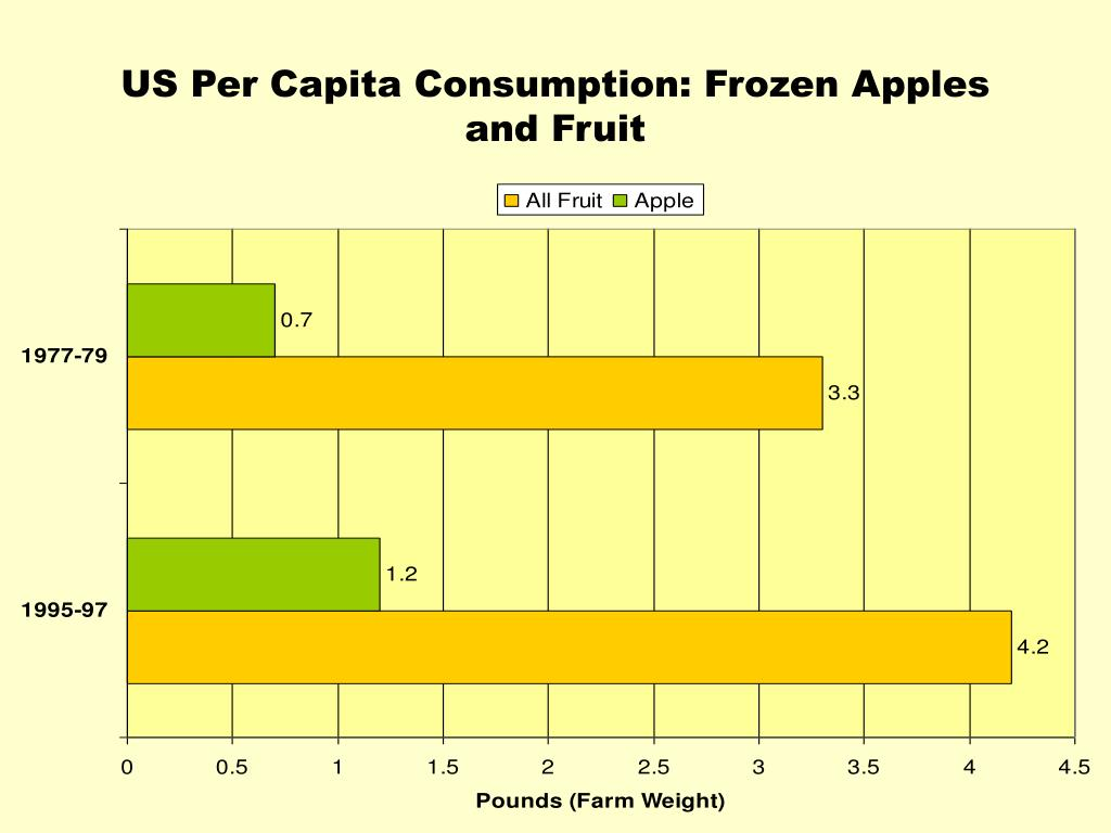 US Per Capita Consumption: Frozen Apples and Fruit