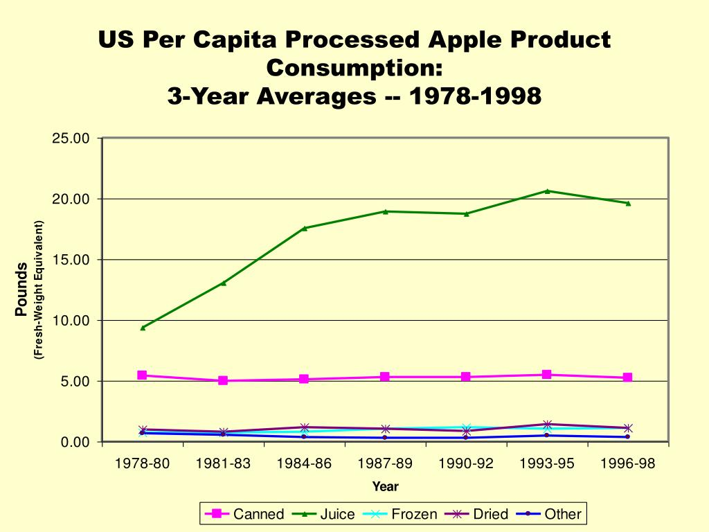 US Per Capita Processed Apple Product Consumption:
