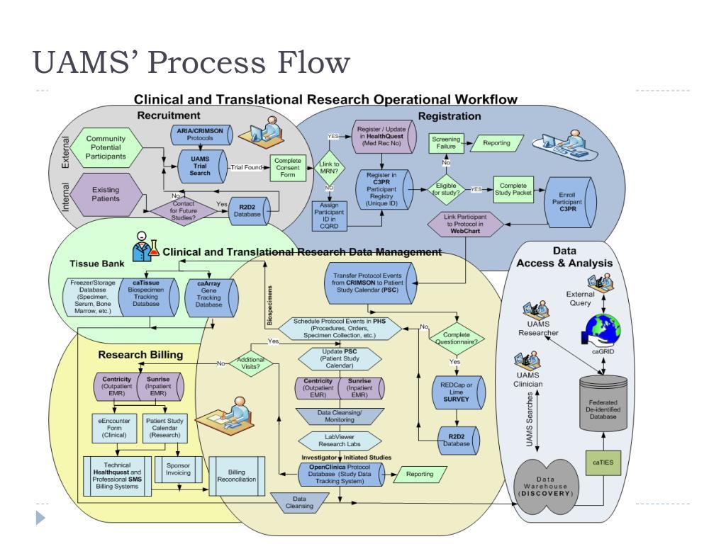 UAMS' Process Flow