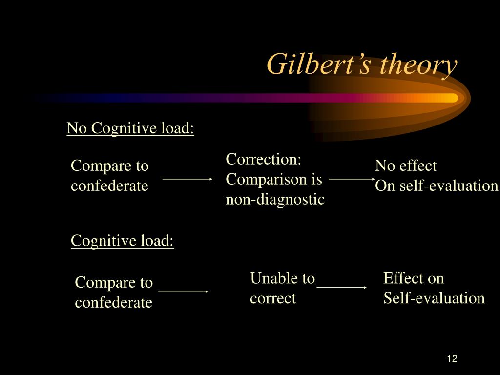 Gilbert's theory