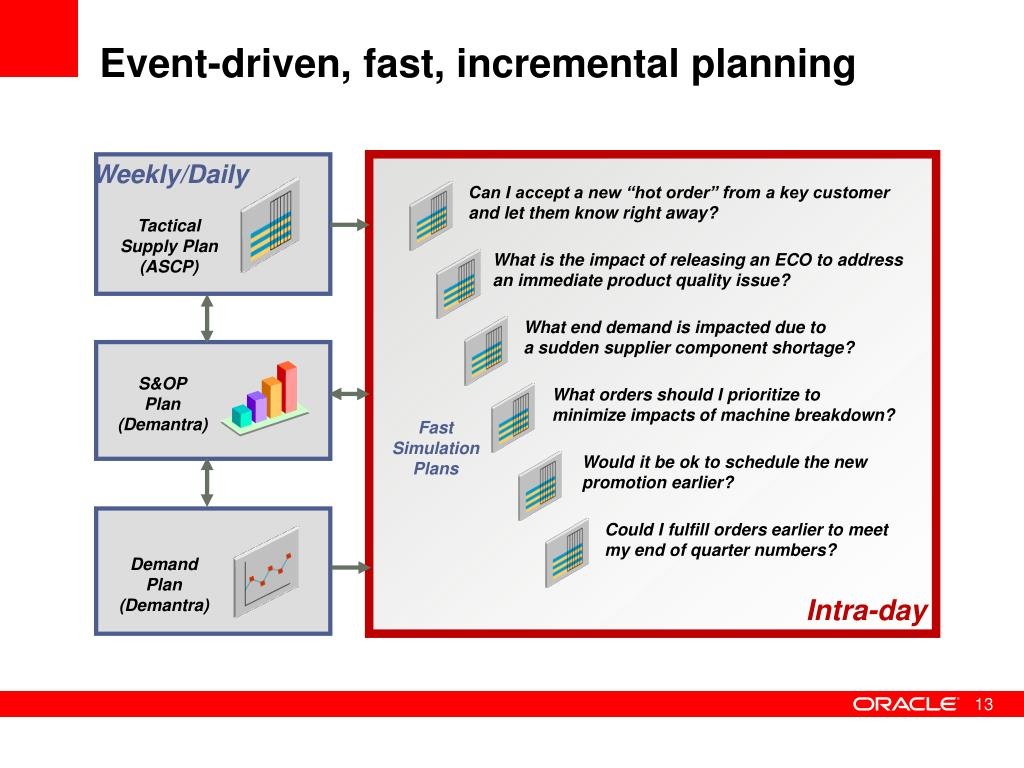 Event-driven, fast, incremental planning