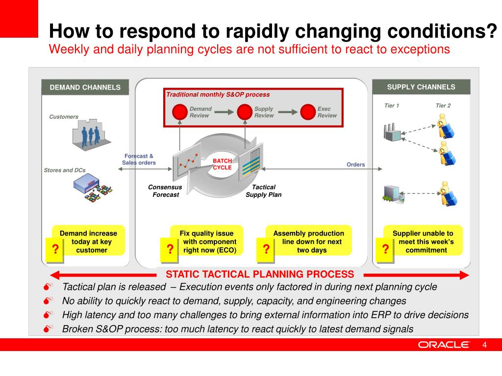 How to respond to rapidly changing conditions?