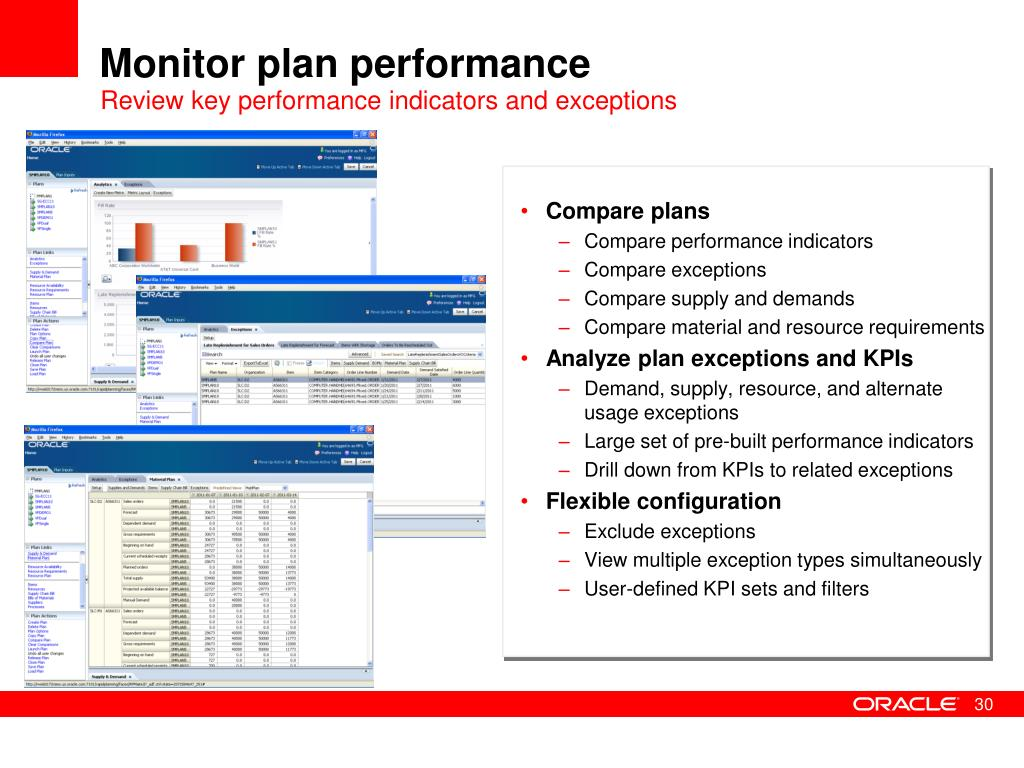 Monitor plan performance