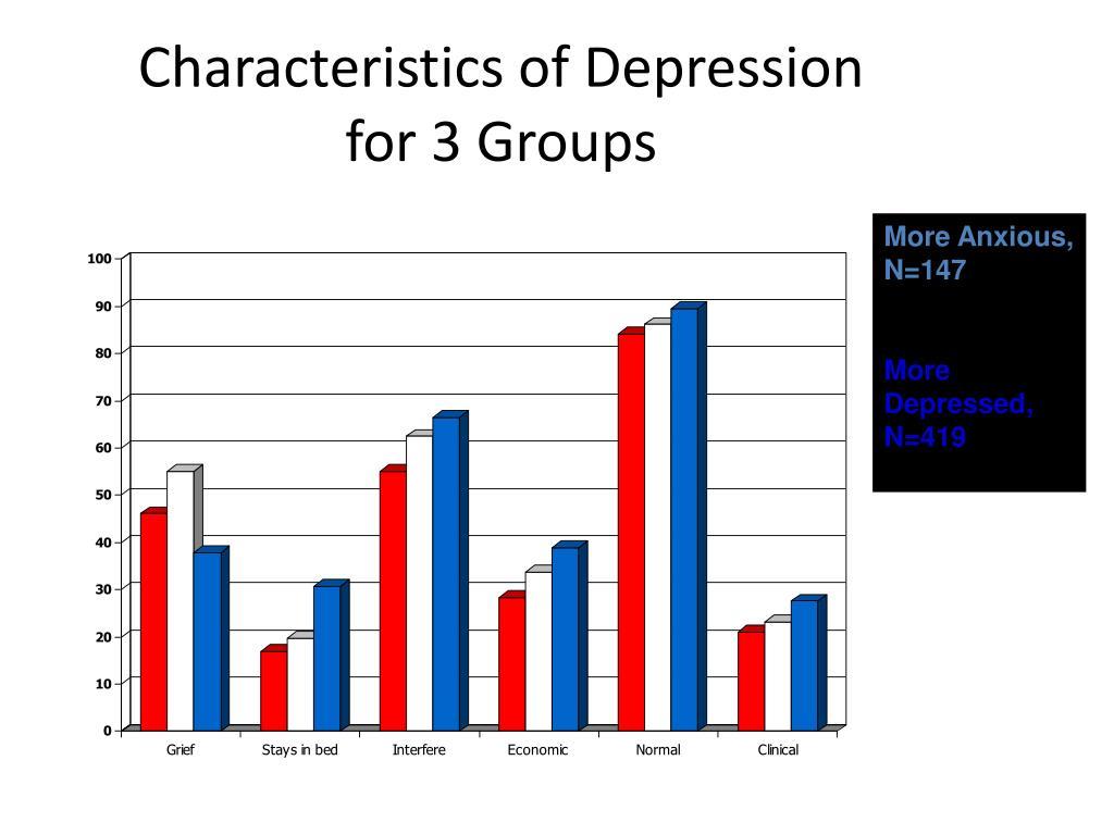 Characteristics of Depression