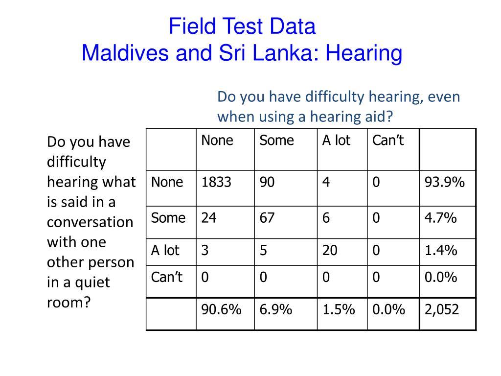 Field Test Data