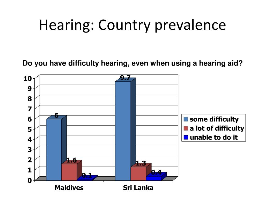 Hearing: Country prevalence