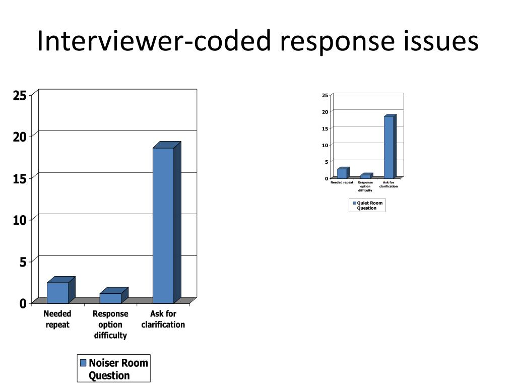 Interviewer-coded response issues