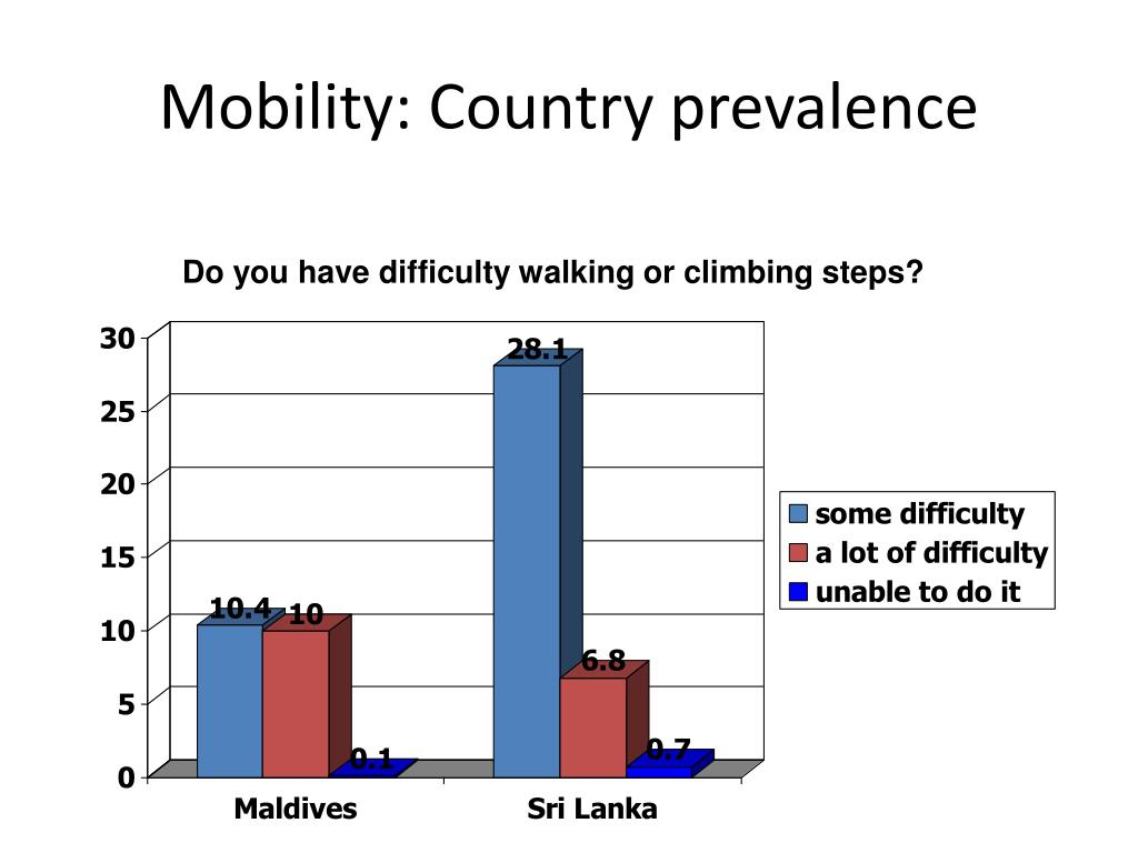 Mobility: Country prevalence