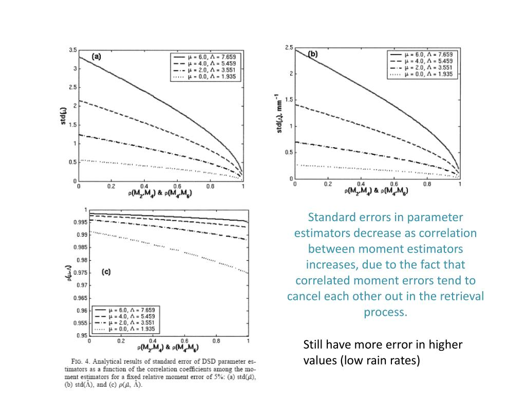 Standard errors in parameter estimators decrease as correlation between moment estimators increases, due to the fact that correlated moment errors tend to cancel each other out in the retrieval process.