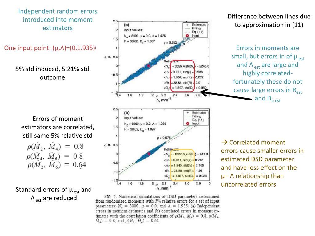 Independent random errors introduced into moment estimators